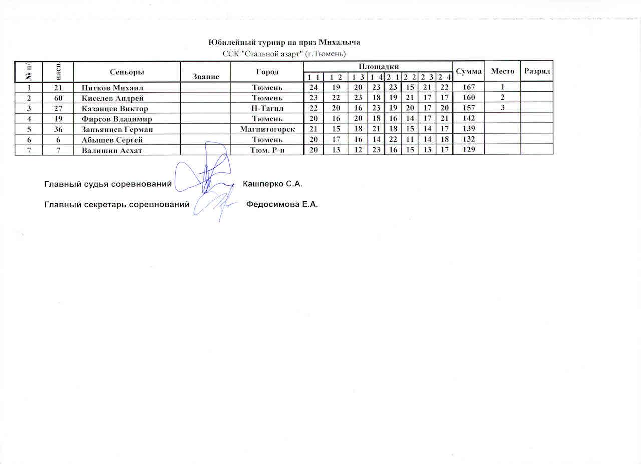 Киселев рез 3